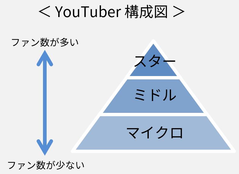 youtuber_ladder