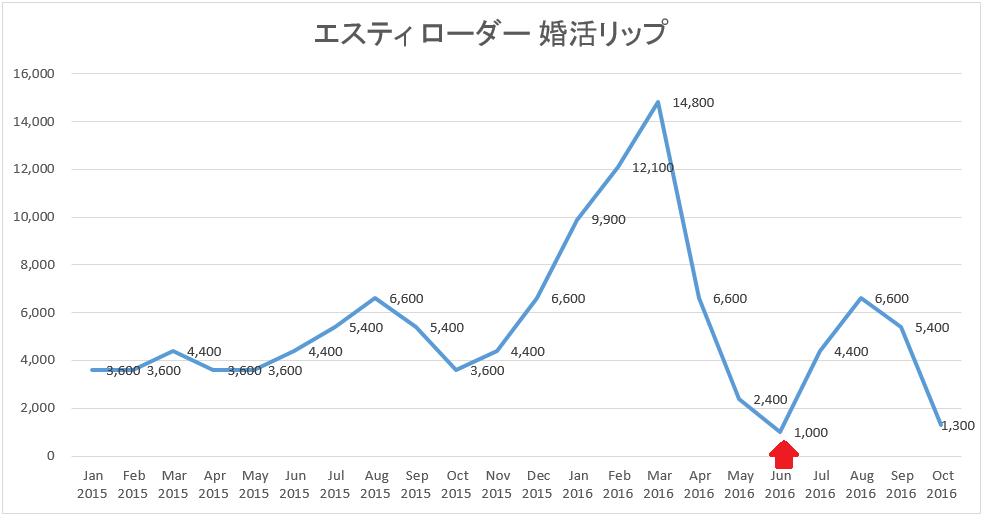 konkatsu_lip_2015-16